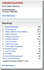 HRBL 2010 Final Standings