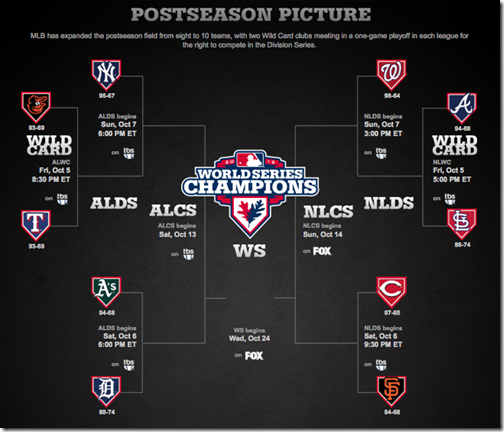 2012 MLB Postseason Picture