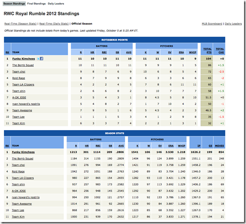 RWC Royal Rumble 2012 Standings - Free Fantasy Baseball -  ESPN